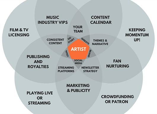 5 Point Artist Development Plan - Emergent Behaviours